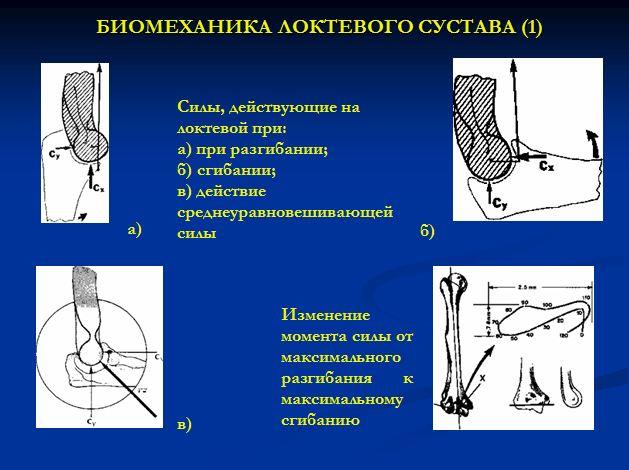 виды боли в локтевом суставе